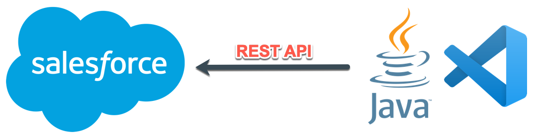 Salesforce REST API using Java In VS Code
