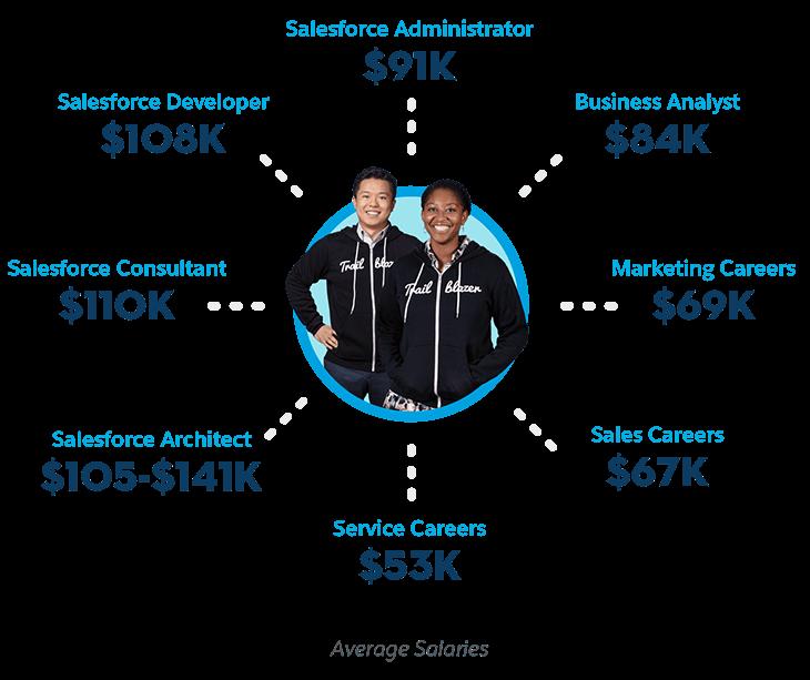 Average Salaries for Salesforce Professionals