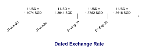 Dated Exchange Rate in Salesforce