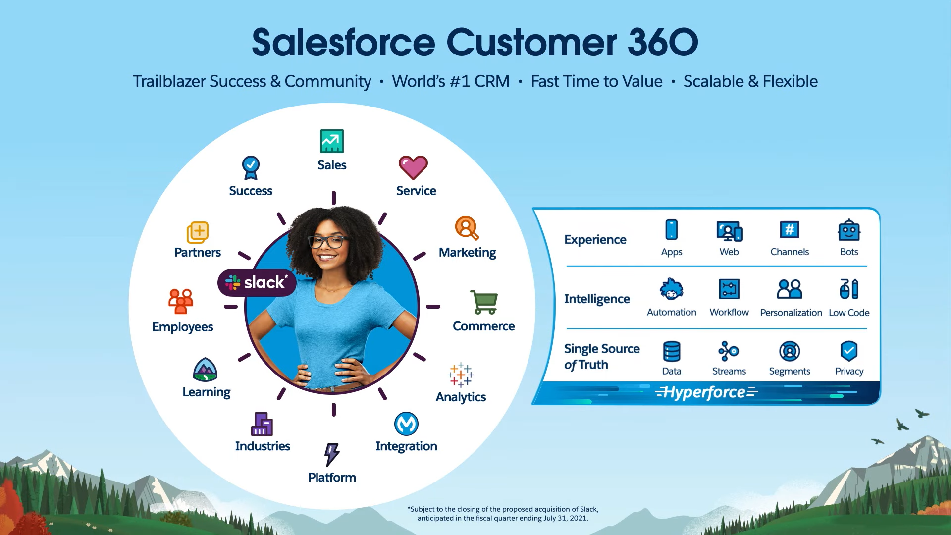 salesforce products landscape