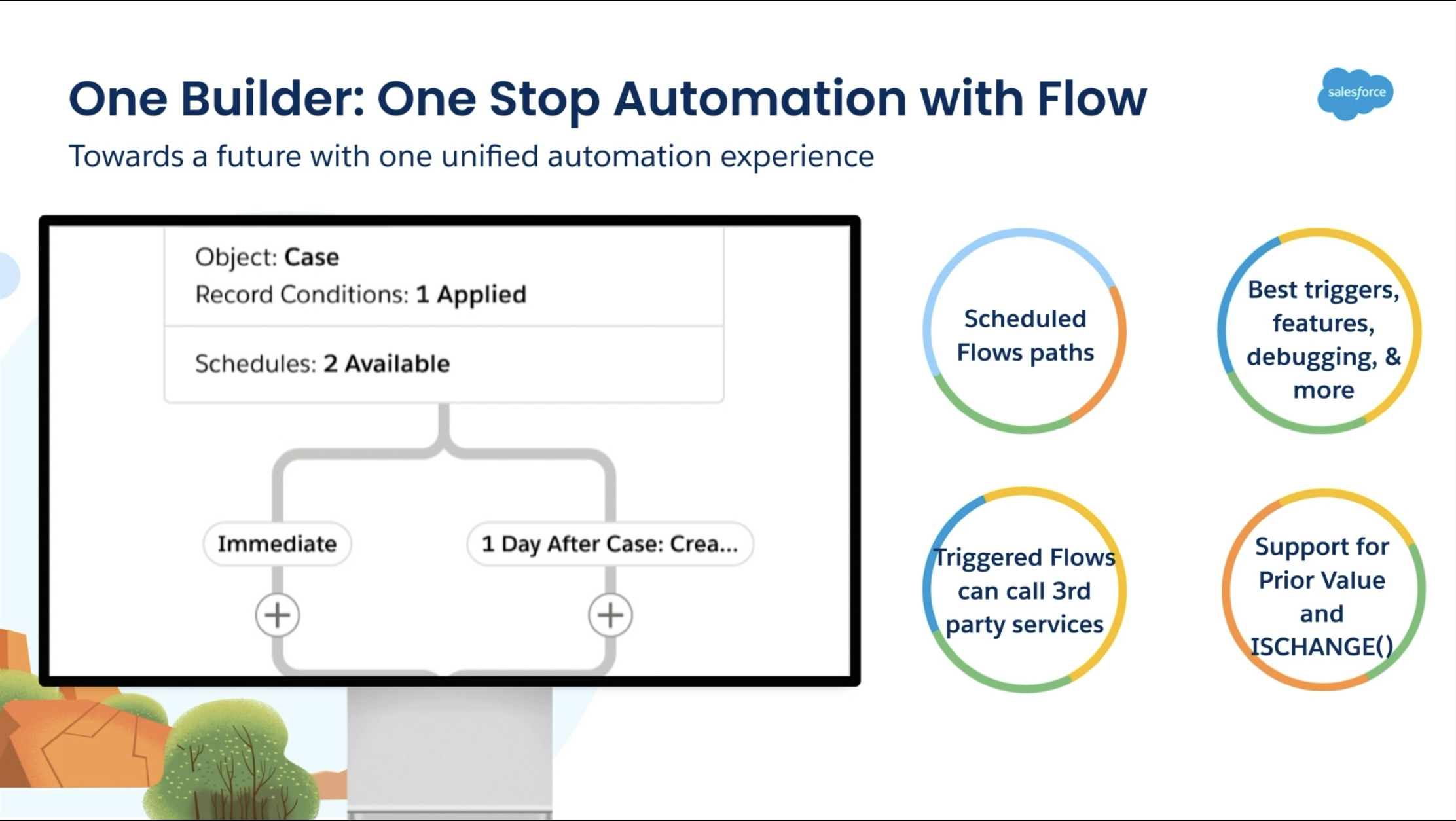 Future of Automation in Salesforce