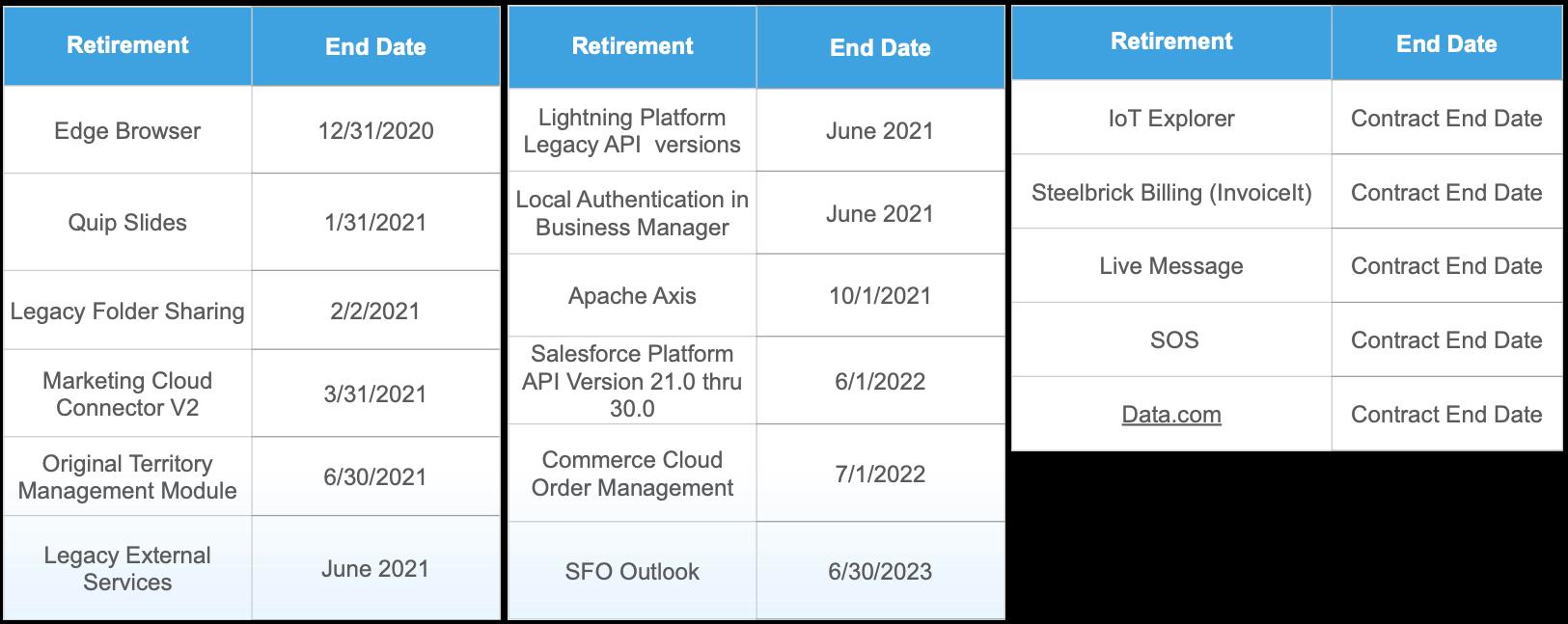 Salesforce Feature Retirements