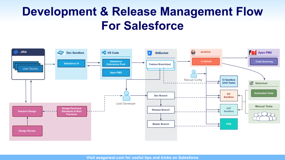 Development & Release Management Flow for Salesforce