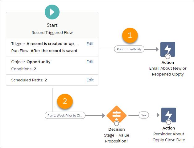 Schedule Path in Salesforce Flows
