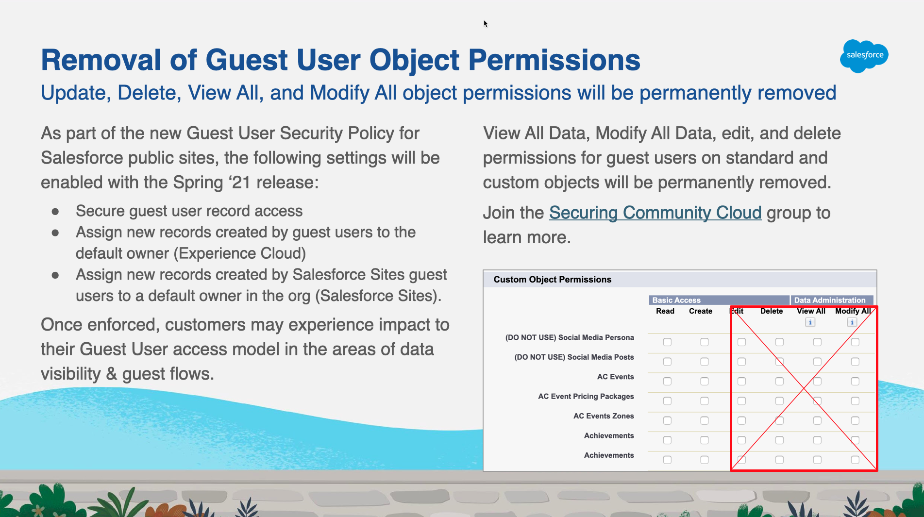 Removal of Guest User Object Permissions