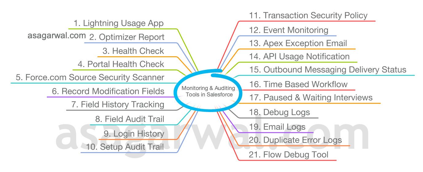 Monitoring & Auditing Tools in Salesforce
