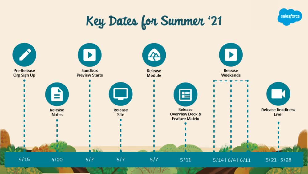 Key Dates for Salesforce Summer '21 Release