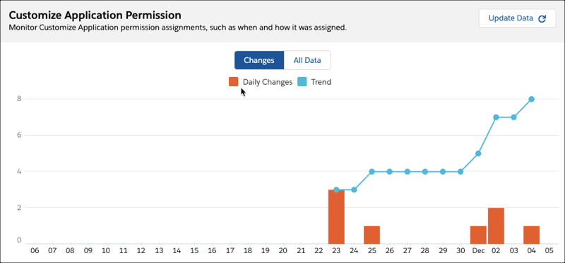 Spotlight Change with Improved Detail Page Charts