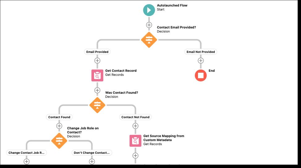 Training on Salesforce Flows