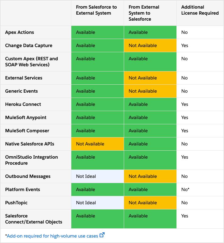 Data Integration Options in Salesforce