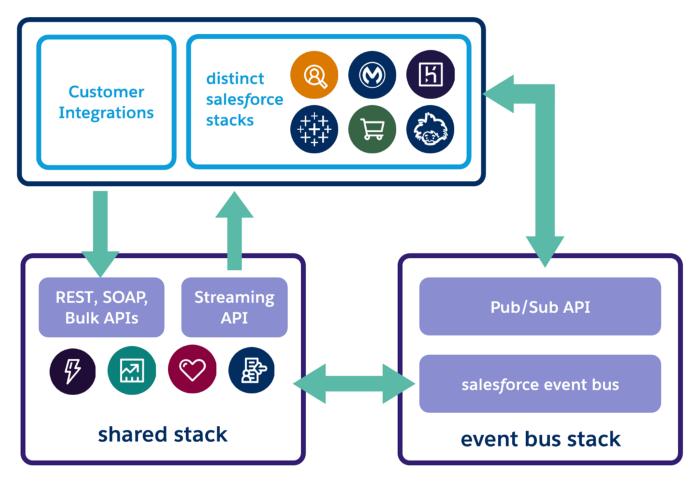Salesforce Pub/Sub API
