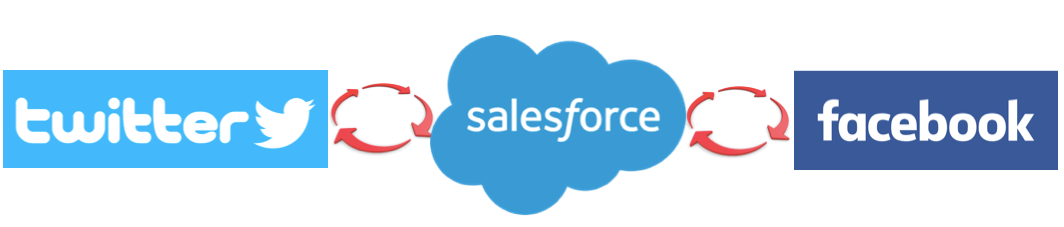 Using Salesforce to Provide Customer Service on Facebook & Twitter