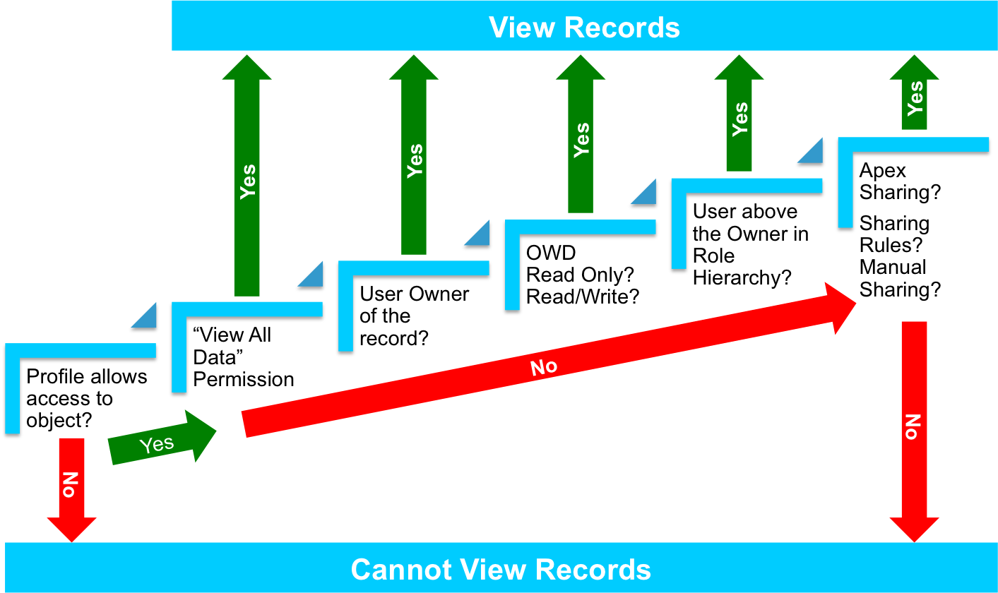 How Salesforce Determines Record Access for a User