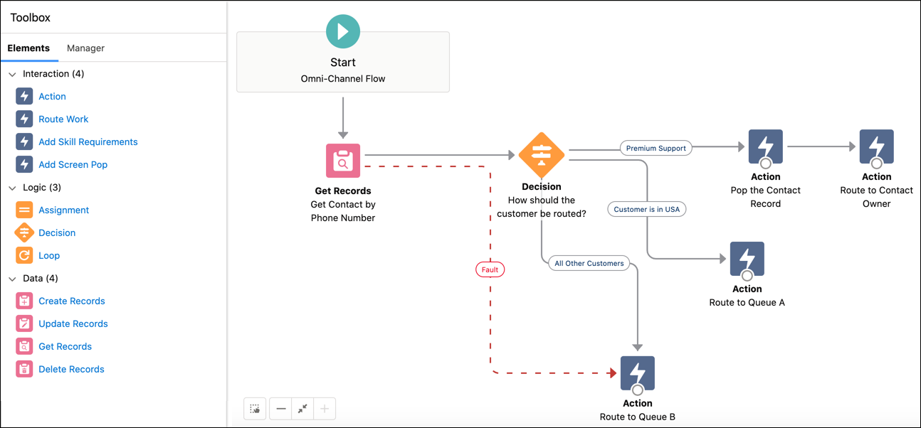 Connect to the Correct Service Agents Using Omni-Channel Flow